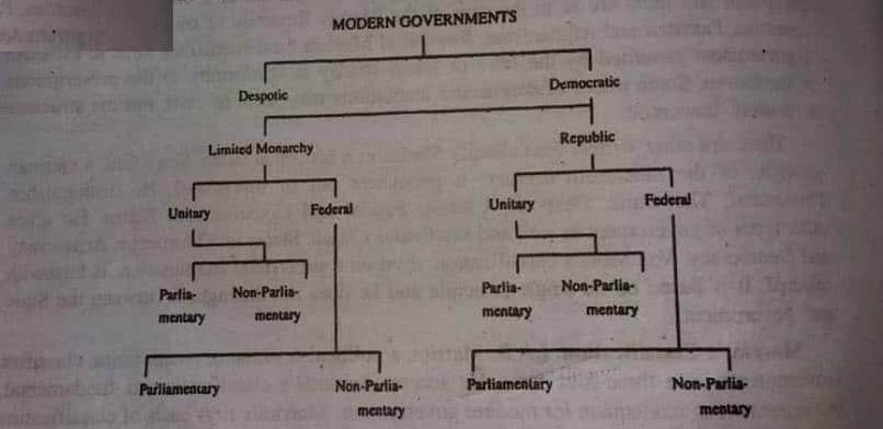 Modern Government