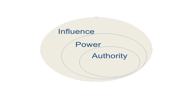 Influence Power And Authority